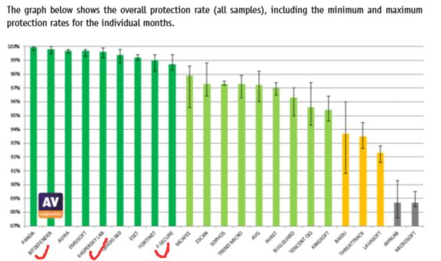 Av-Comparatives Overall Ratings