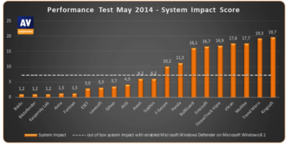 system impact