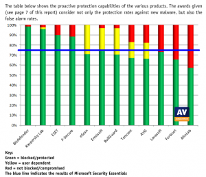 top 10 antivirus review by AV-Comparatives